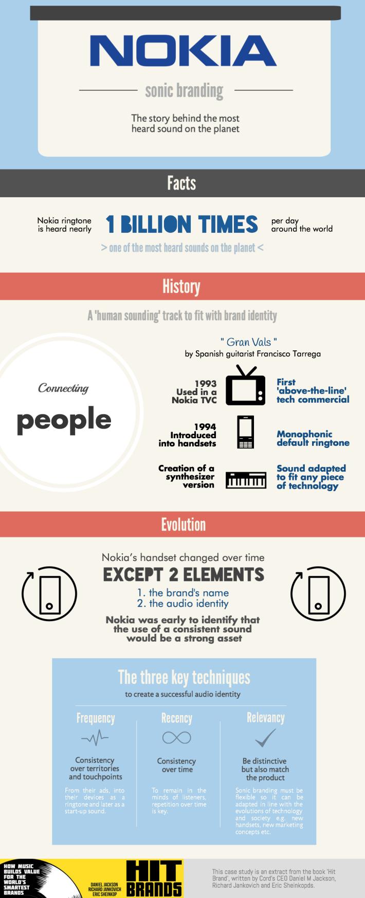 Nokia_Sonic_branding_cord_case_study