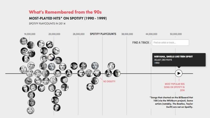 music timeline spotify